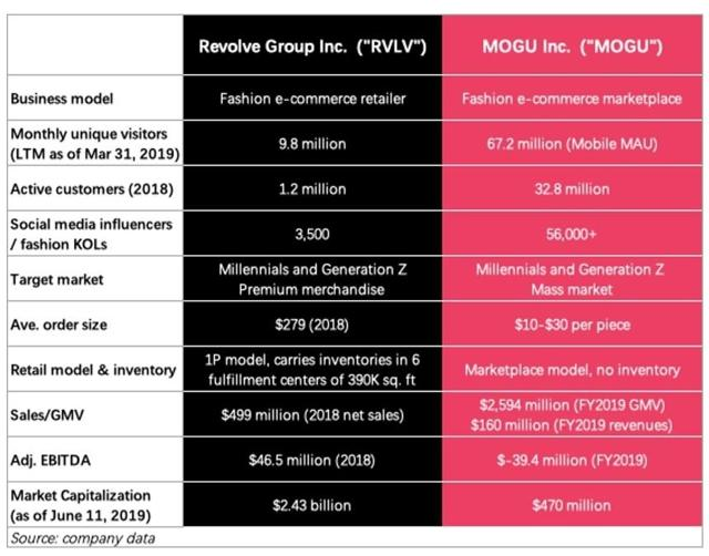 Strong Debut Of Revolve Demonstrates Growing Interest In KOL-Led E-Commerce; Chinese Peer MOGU Is 3 Steps Ahead – MOGU Inc. (NYSE:MOGU)