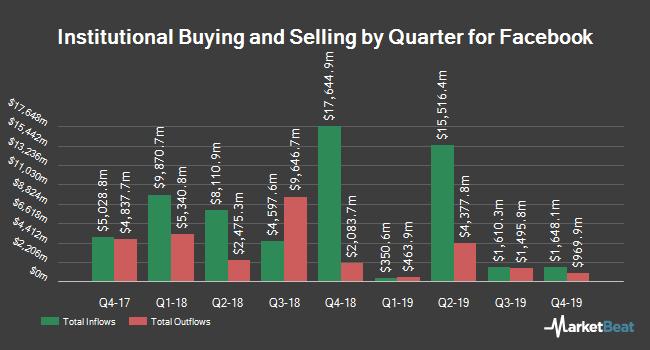 Institutional Ownership by Quarter for Facebook (NASDAQ:FB)