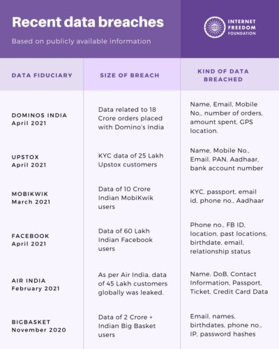 5 major data breaches in India in 2021: Air India, Dominos, Facebook, and more – 91mobiles | DailyHunt